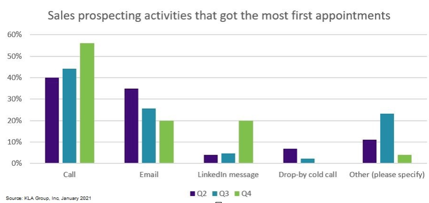 Chart of cold-call prospecting activities